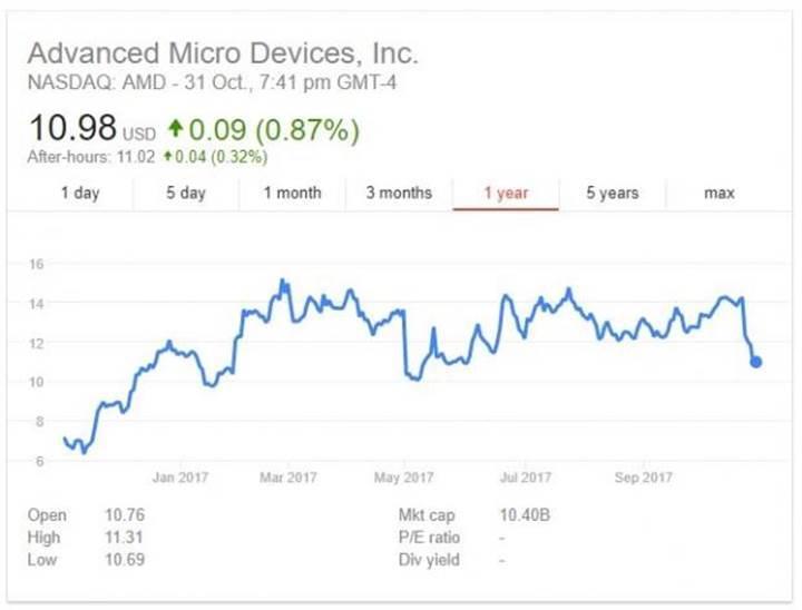 Sanal madencilik yavaşladı, AMD hisseleri düşüşe girdi