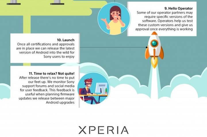 Sony'den Android güncellemelerinin geç geldiğini söyleyenlere infografikli cevap