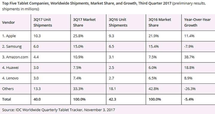 Tablet pazarı son üç yıldır sürekli geriliyor