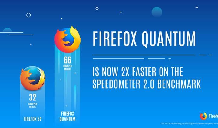 Şimdiye kadarki en hızlı Firefox yayınlandı: Firefox 57 Quantum