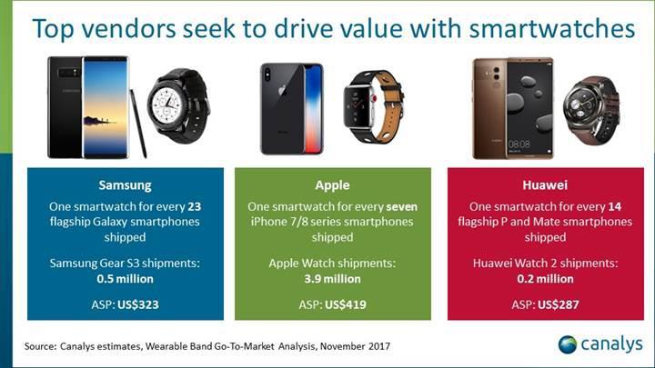 Apple giyilebilir cihaz pazarında yeniden lider
