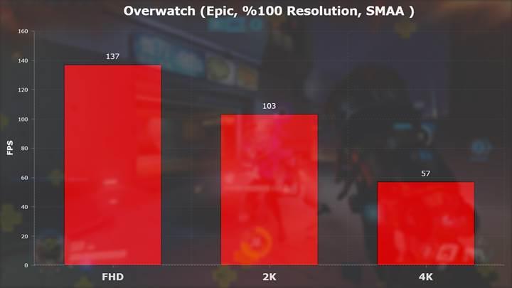 AMD RX Vega 56 incelemesi 'Alev alev DX12 performansı'