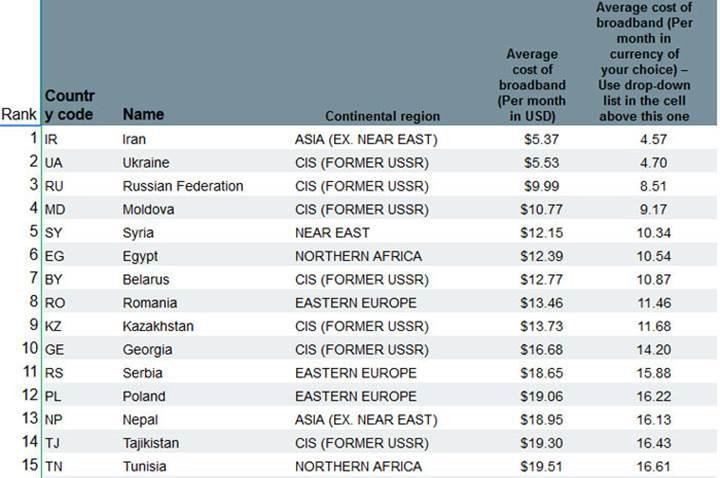Dünyada en ucuz geniş bant internet İran'da