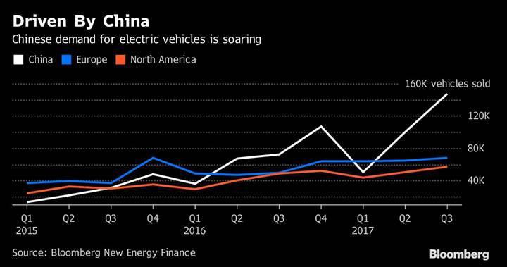 Elektrikli araç satışları %63 oranında arttı