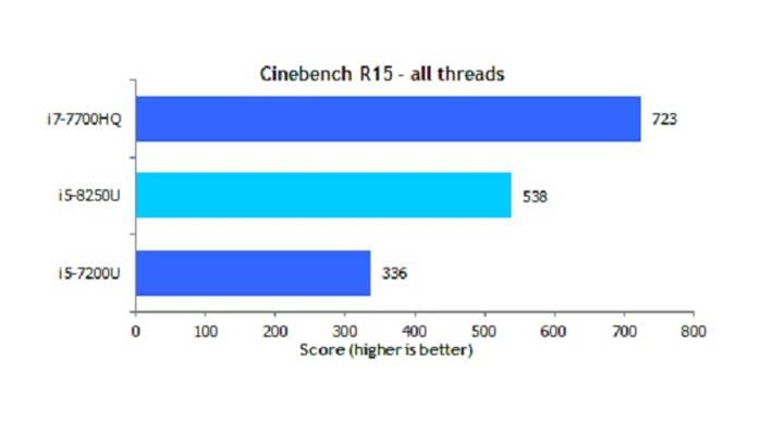Intel Core i5-8250U ile ince dizüstülerde performans sıçraması