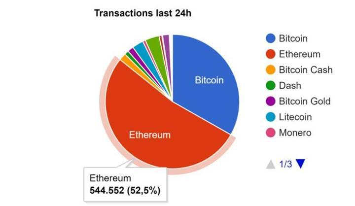 Ethereum'dan rekor: 400$'ı aşmayı başardı