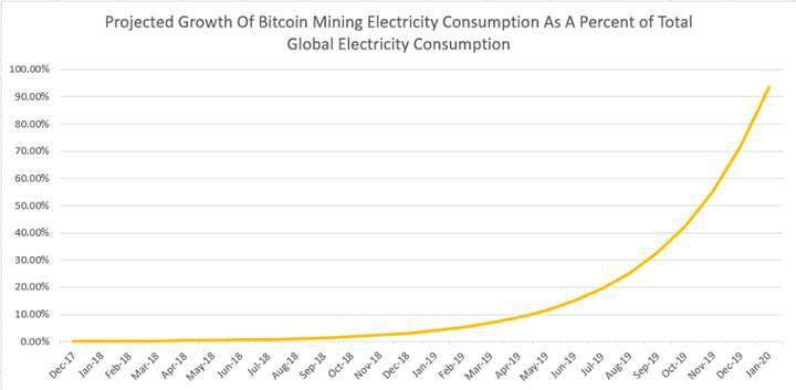 Bitcoin madenciliği için kullanılan enerji 159 ülkenin kullandığı enerjiden daha fazla