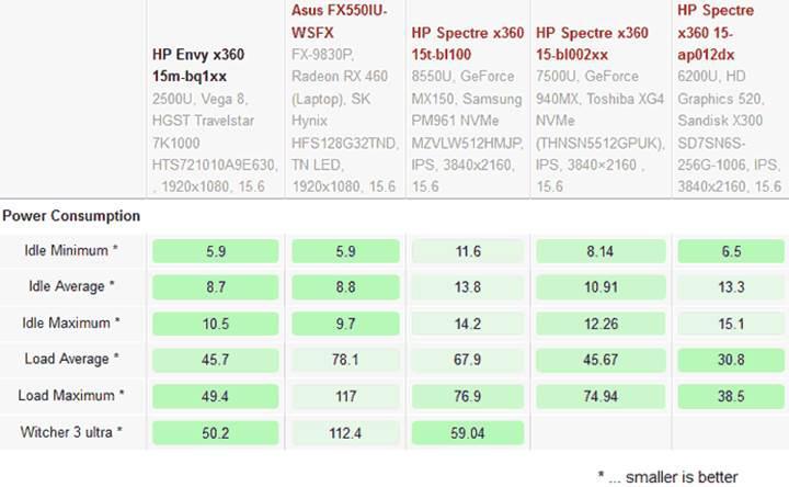 AMD Ryzen 5 2500U benchmark skorları umut verici