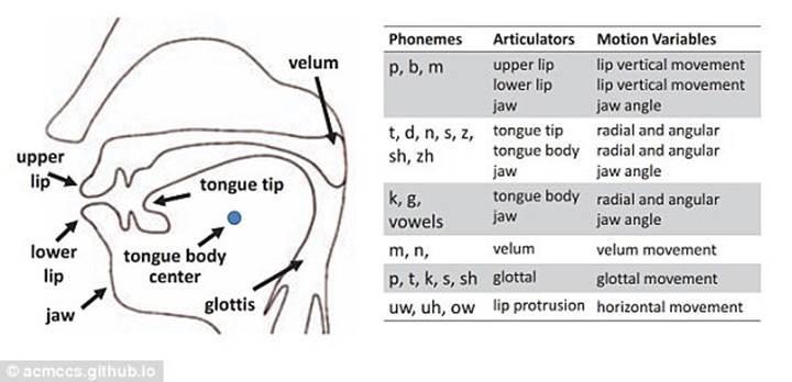 Ses tanıma sistemleri artık dudak okuyacak