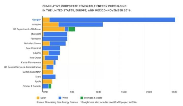 Google artık enerjisini %100 olarak güneşten ve rüzgardan sağlıyor