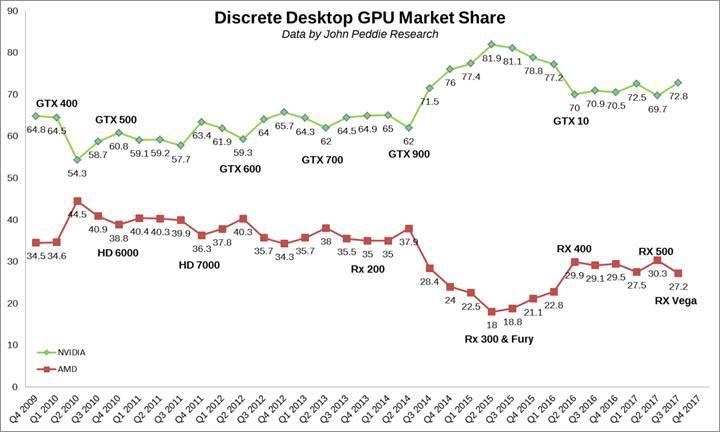 Ekran kartı pazarında AMD düşüşte Nvidia yükselişte