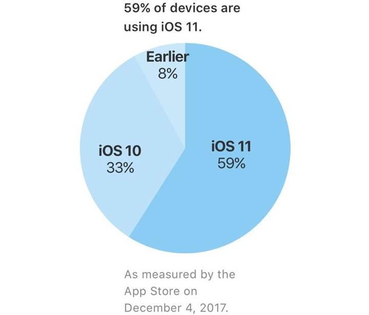 iOS 11.2'nin yayınlanmasıyla birlikte iOS 11 kullanım oranı %59'a ulaştı