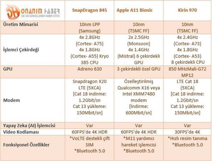 Günümüzün en iyi mobil çiplerini karşılaştırdık: A11 Bionic vs Kirin 970 vs Snapdragon 845