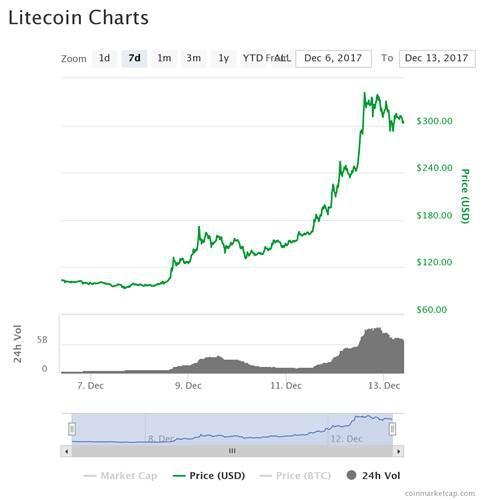Büyük sıçrama: Litecoin bir haftada yüzde 240 değer kazandı!