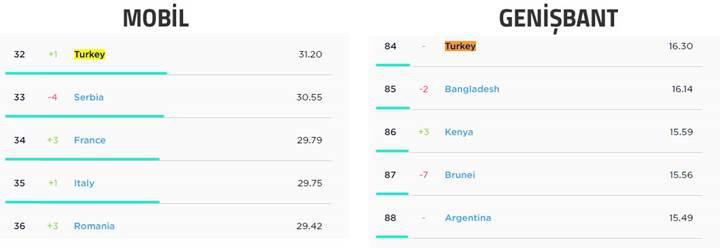 2017'de küresel internet hızları %30 arttı! Peki Türkiye kaçıncı sırada?