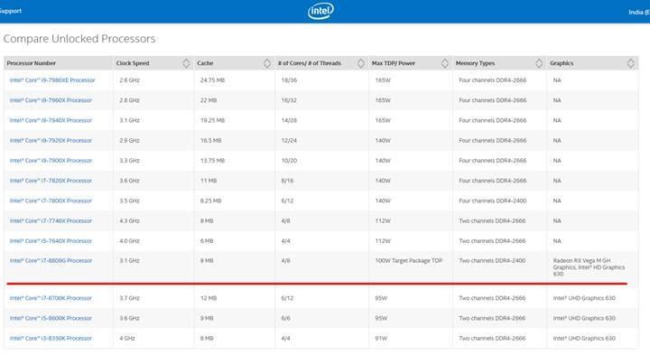 AMD grafik birimli ilk Intel işlemcisi ile ilgili resmi bilgiler
