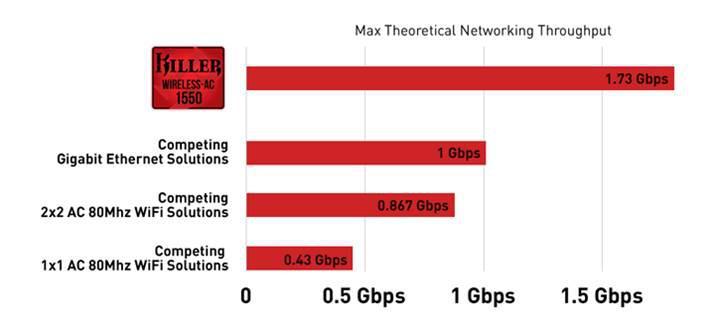 Killer 1550 Wireless dünyanın en hızlı 2x2 WiFi AC ağ adaptörü oldu