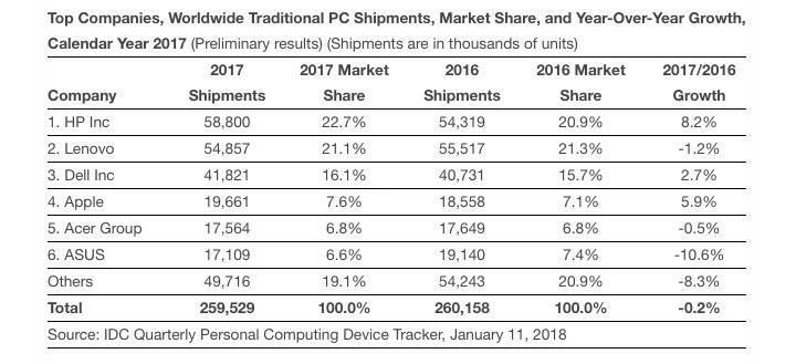 Apple, 2017'de 20 milyon Mac bilgisayar sattı