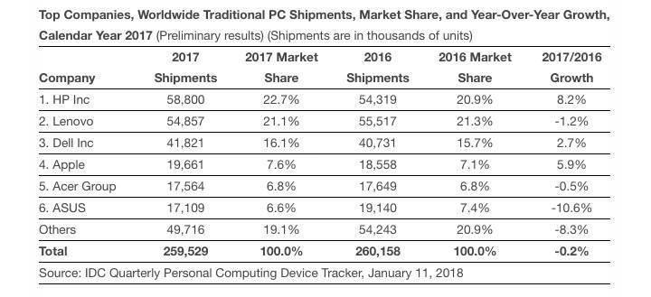 PC satışları yıllar sonra ilk kez yükseldi