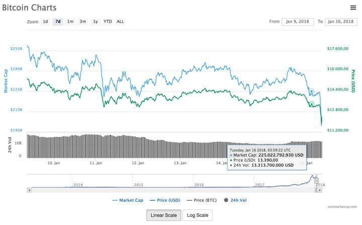 Kripto para fiyatları tepetaklak: Bitcoin bir saatte eridi