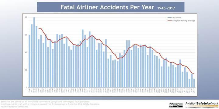 2017, havacılık tarihinin en güvenli yılı oldu