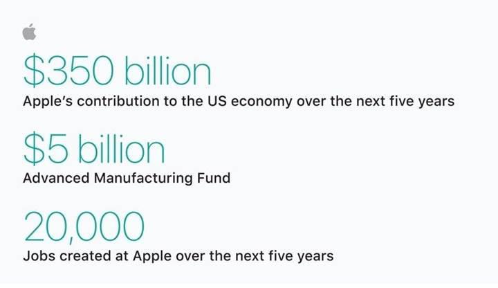 Apple'dan ABD ekonomisine 350 milyar dolarlık katkı