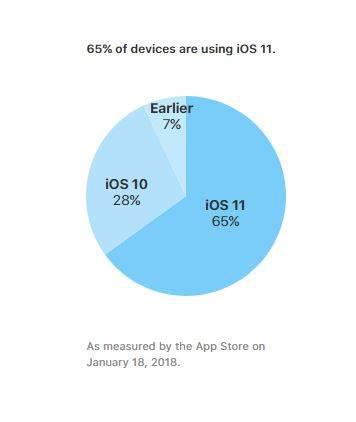Apple, güncel iOS kullanım oranlarını yayınladı
