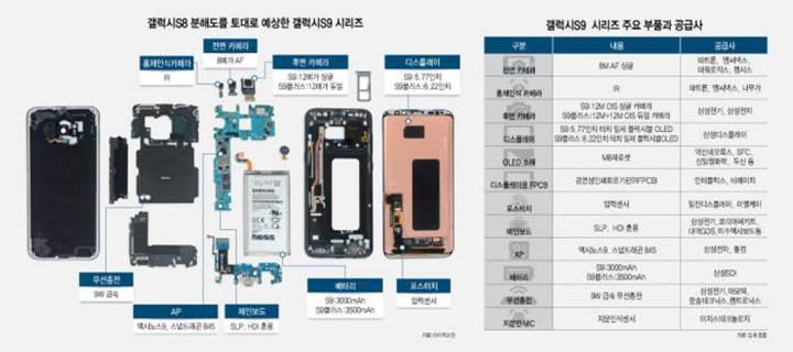 Samsung Galaxy S9'un bileşenleri sızdırıldı