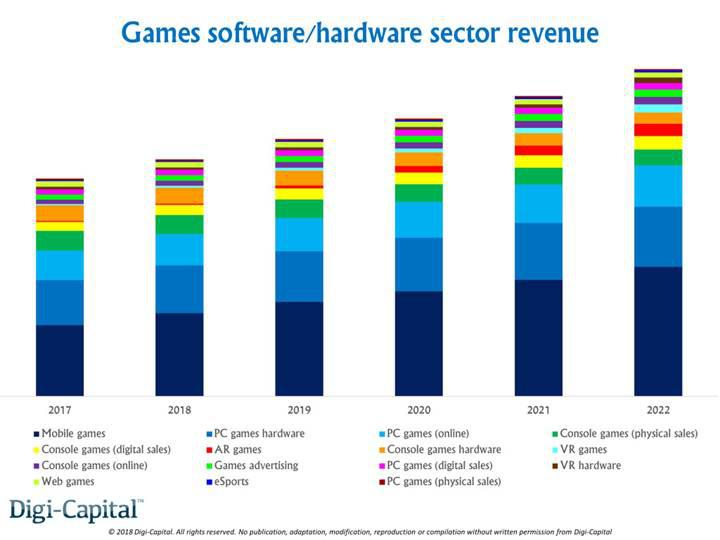Video oyun pazarı bu yıl 170 milyar dolar olacak, aslan payı mobilin