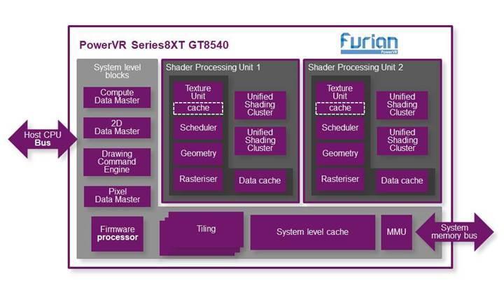PowerVR 8XT grafik birimi serisi duyuruldu