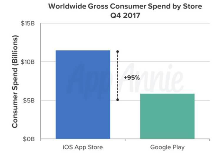 Android indirmelerde, iOS gelirlerde şampiyon