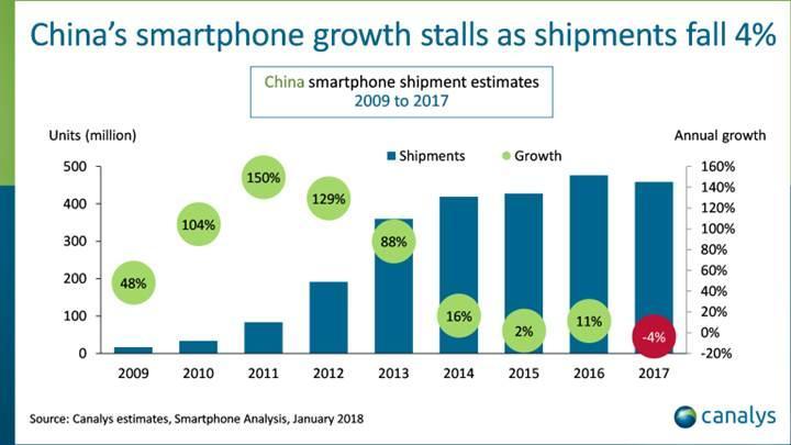 Dünyanın en büyük akıllı telefon pazarı ilk kez düşüşte