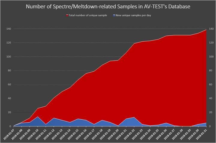 Spectre ve Meltdown'u kullanan zararlı yazılımlar çığ gibi büyüyerek geliyor
