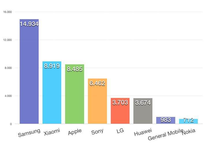 DonanımHaber Forum'da Ocak ayının en popüler telefon modelleri ve markaları
