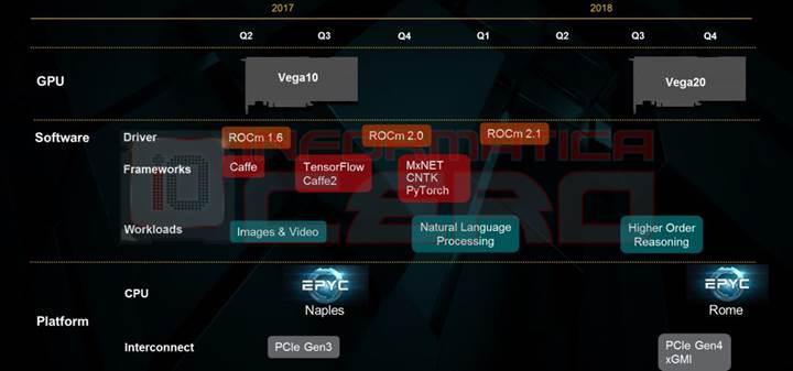 AMD Zen 2 tasarımı tamamlandı, ilk örnekler seneye