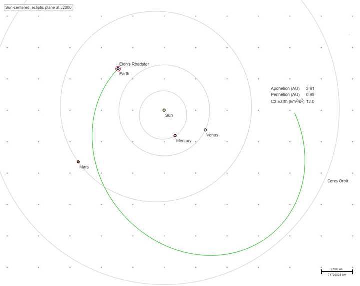 Elon Musk'ın uzay boşluğuna gönderdiği arabasını şimdi neler bekliyor?