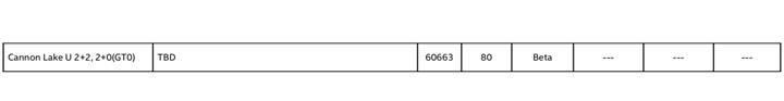 Intel iki Cannonlake-U işlemcisini ve Core i3-8130U'yu listeledi