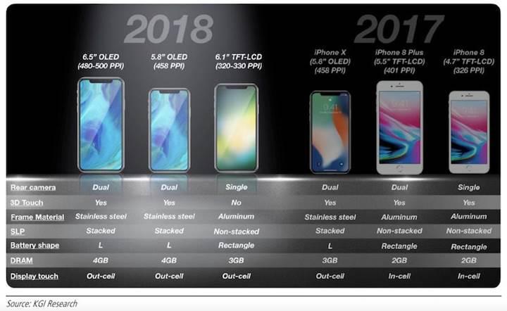 KGI: 6.1inç boyutlu iPhone 699-799 dolar fiyata sahip olacak
