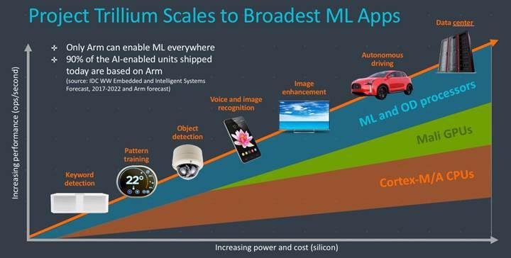 ARM yapay zekâ alanına el attı