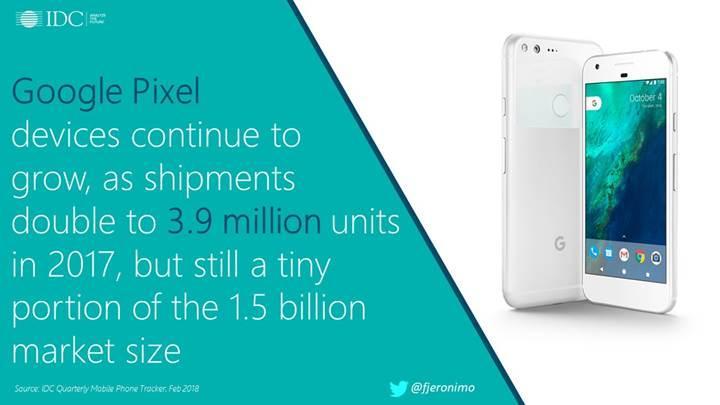 Google, 2017'de 3.9 milyon Pixel telefon sattı