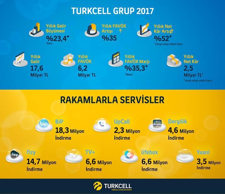 Turkcell, 2017 yılı finansal sonuçlarını açıkladı