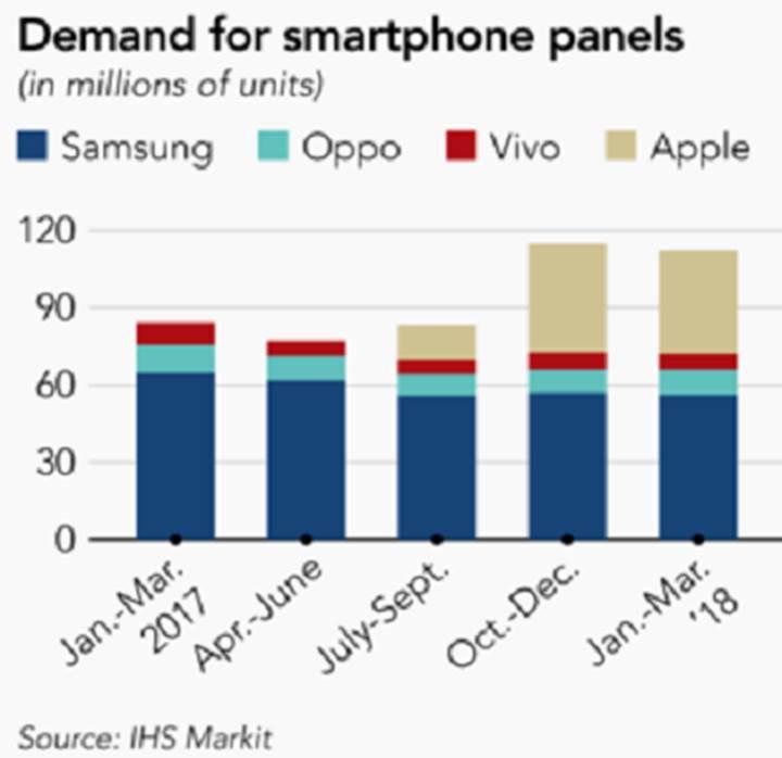 OLED ekranlara olan talep azalıyor