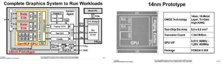 Intel'in harici grafik birimi prototipleri hazır