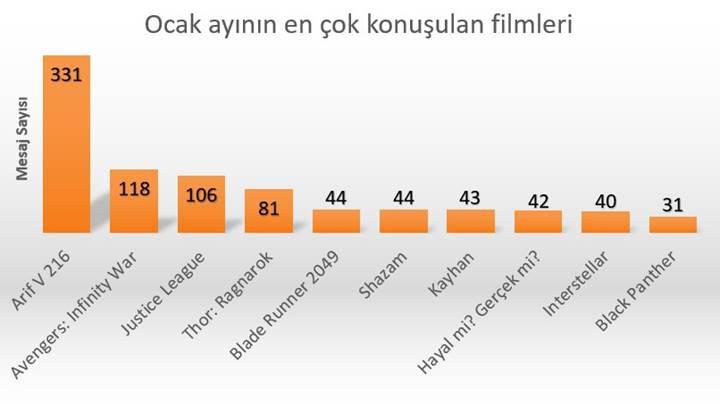 DonanımHaber Forum'da Ocak ayının popüler film ve dizileri
