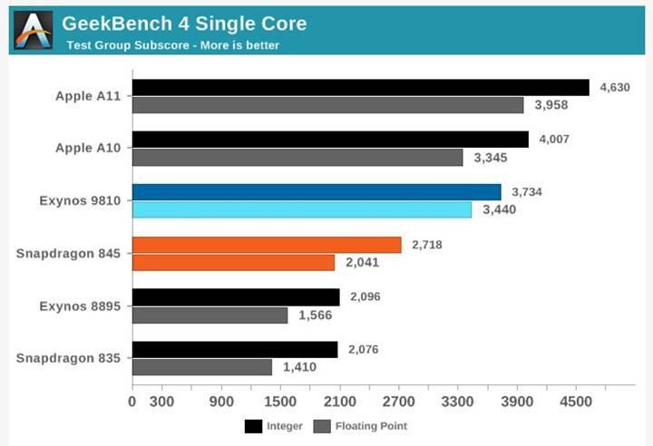 İki yıllık iPhone 7, GeekBench 4 tek çekirdek testinde Galaxy S9'u geçti