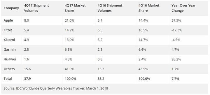 Apple giyilebilir teknoloji pazarında Fitbit ve Xiaomi'yi geçti