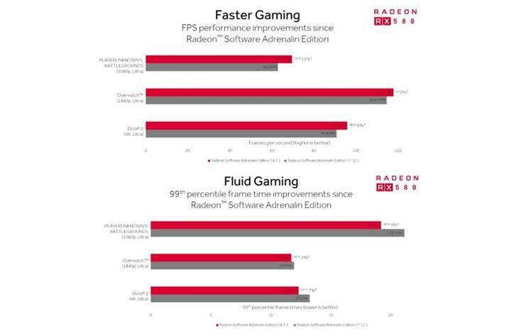 AMD ekran kartlarının DOTA 2 ve PUBG performansı arttırıldı