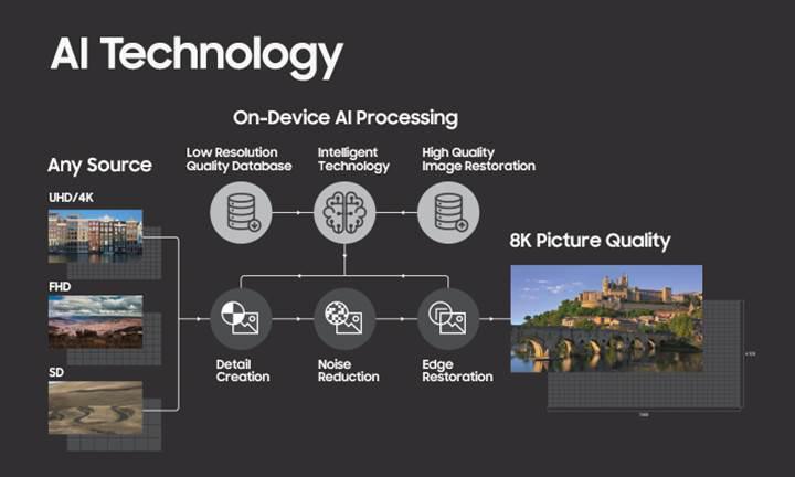 Samsung'dan geleceğin TV'leri: Yapay zekalı 8K TV