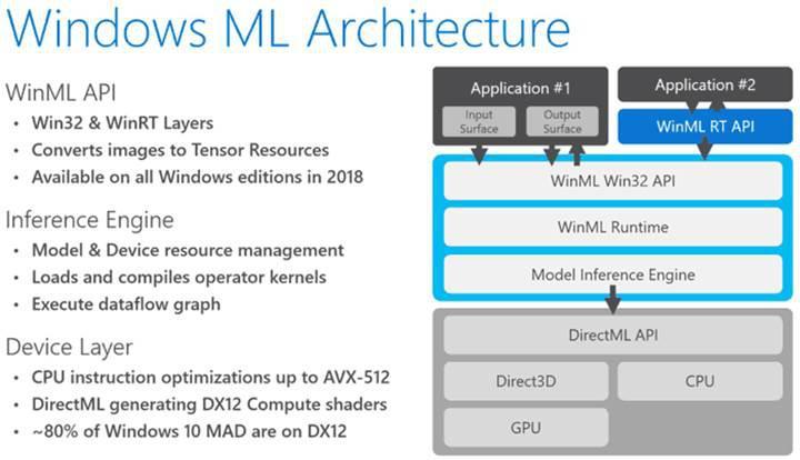 Windows ML ile üçüncü taraf geliştiriciler için yapay zekâ dönemi başlıyor