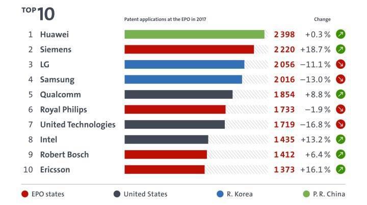 Avrupa'nın patent rekortmeni Huawei